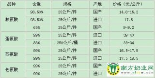 【12月06日】氨基酸价格监测
