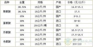 【12月03日】氨基酸价格监测