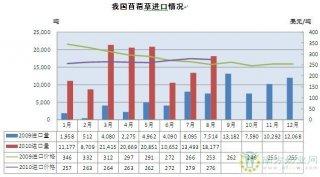 我国1-8月进口苜蓿草12.51万吨 预计全年将超20万吨