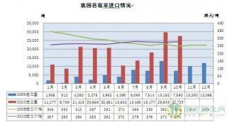 我国1-10月进口苜蓿干草18.27万吨 预计全年将超20万吨