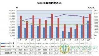我国2010年奶粉进口创新高 突破40万吨