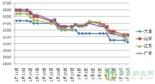 国内豆粕现货价格持续承压下跌的背后