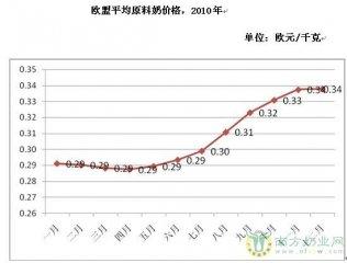 欧盟2010年牛奶产量1.35亿吨 同比增长1.23%