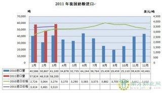 我国一季度进口奶粉16.43万吨 同比增加45.99%