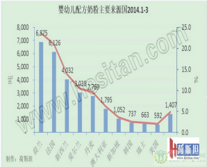 1-3月我国进口婴幼儿配方奶粉2.9万吨