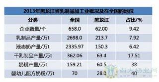 """黑龙江乳业投资热: 缘何""""大佬们""""前赴后继北上?"""