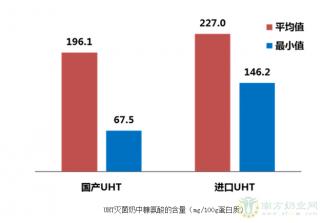 《中国奶产品质量安全研究报告》首次发布