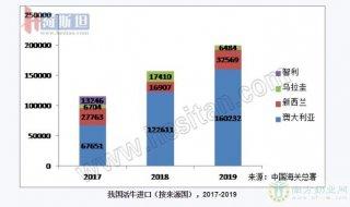 2019我国进口活牛199,285头 增27%